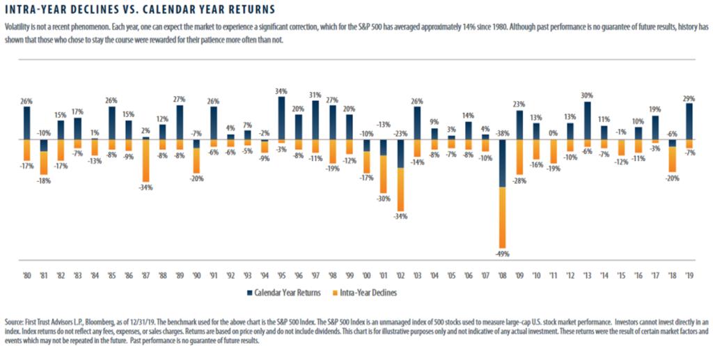 Declines of S&P 500