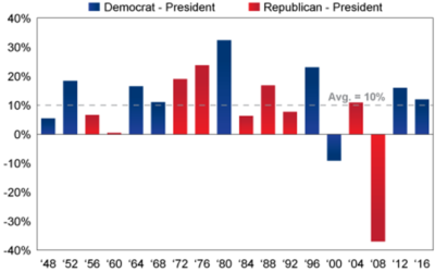 The Stock Market in Election Years – Should you be worried?