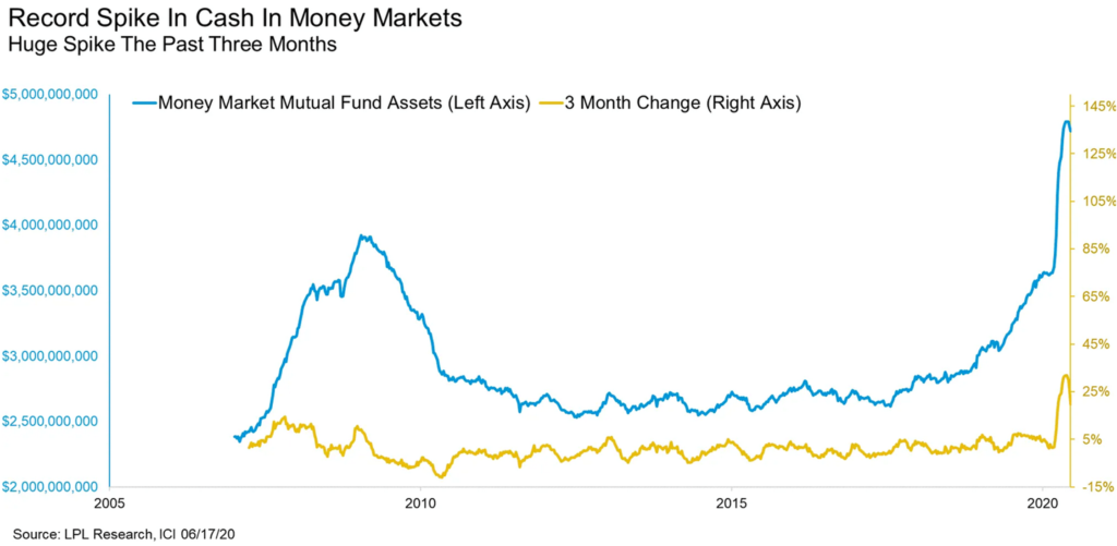 Money Market Funds at Highs