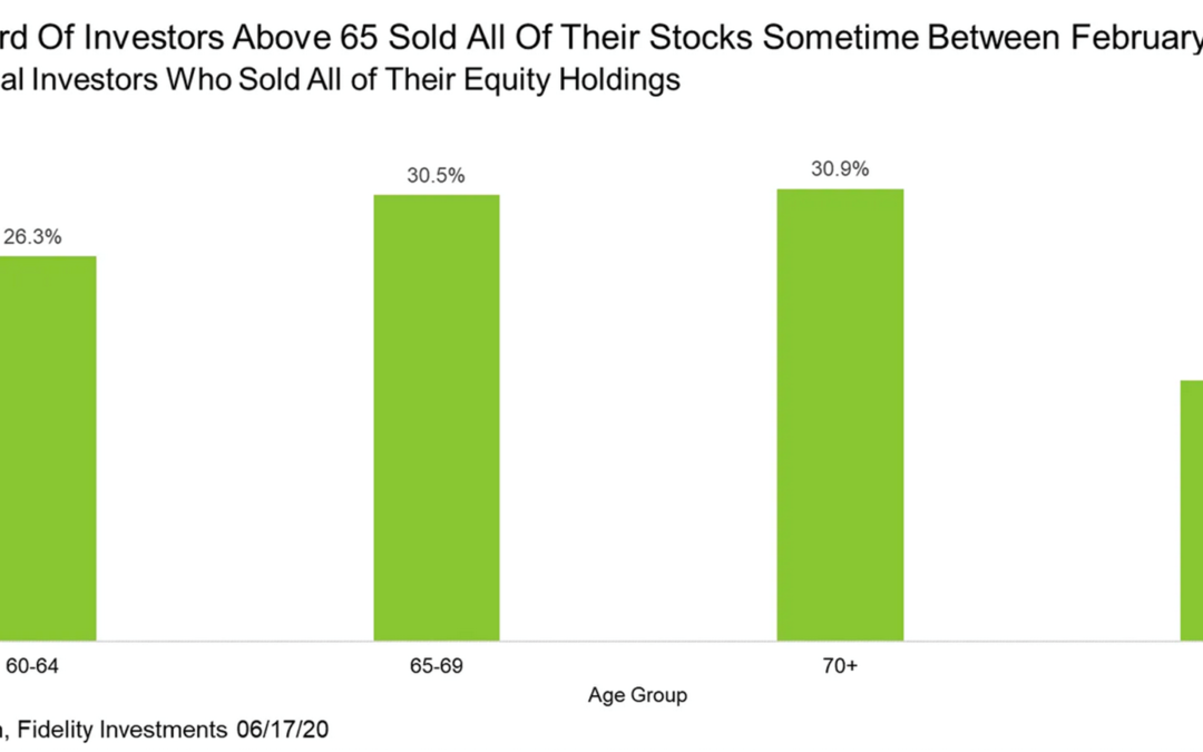Nearly 1/3 of Investors 65+ Sold at the Market Bottom