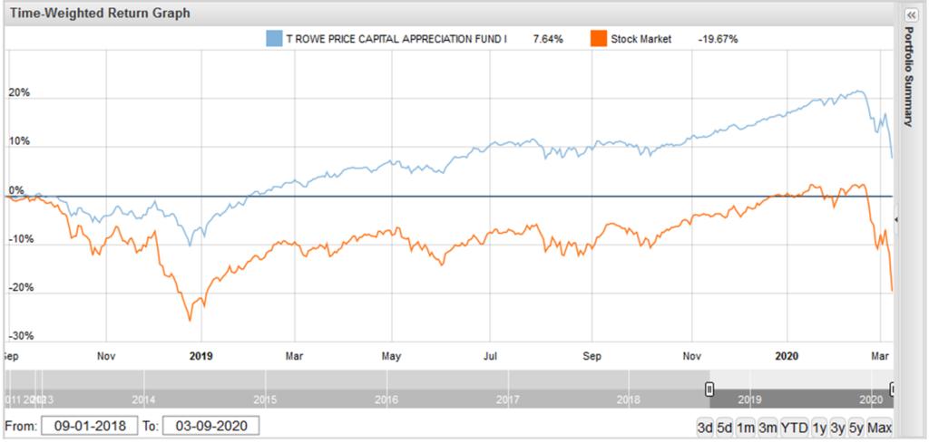 T Rowe Price Capital Apprecation vs. Stock Market