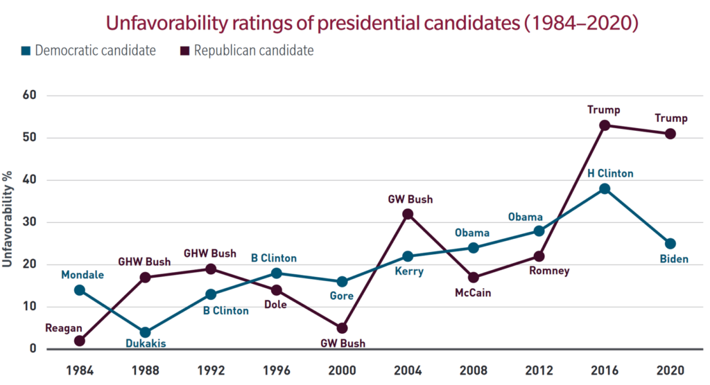 Unfavorability ratings of presidential candidates