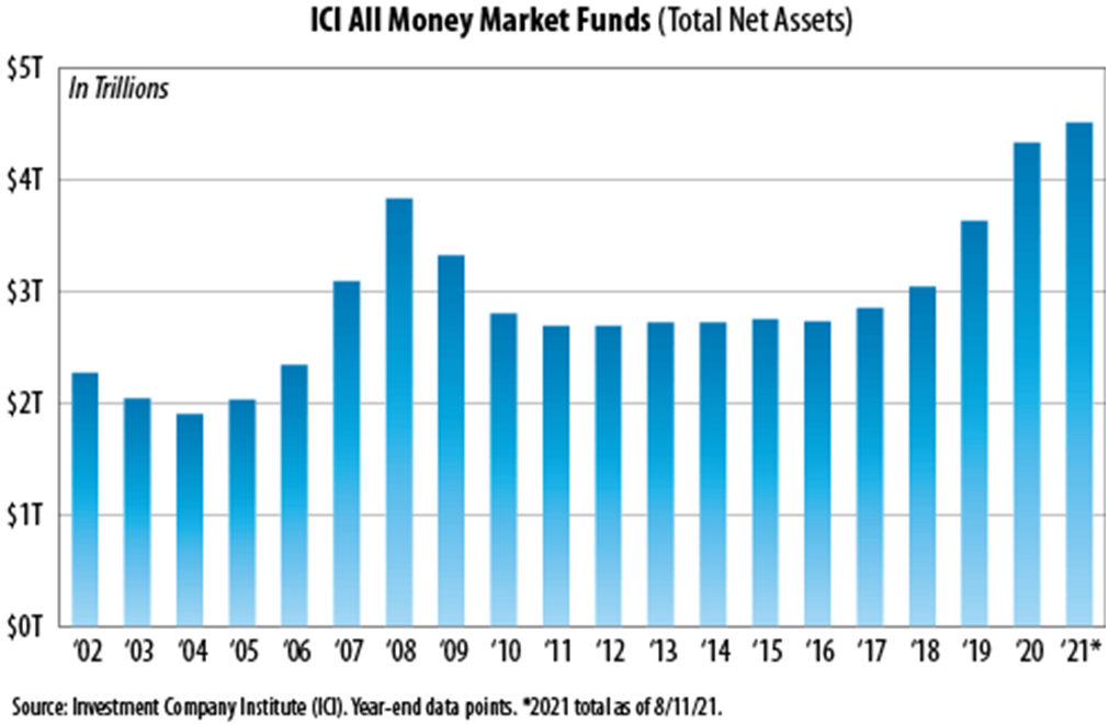 There is more in money market funds than ever before